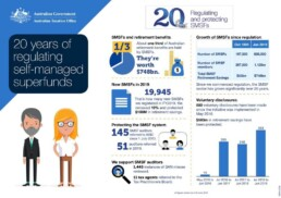 191009-ATO-SMSF-20-Year-Infographic-(1) (1)